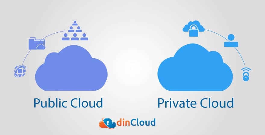 Public and Private Cloud Infrastructures