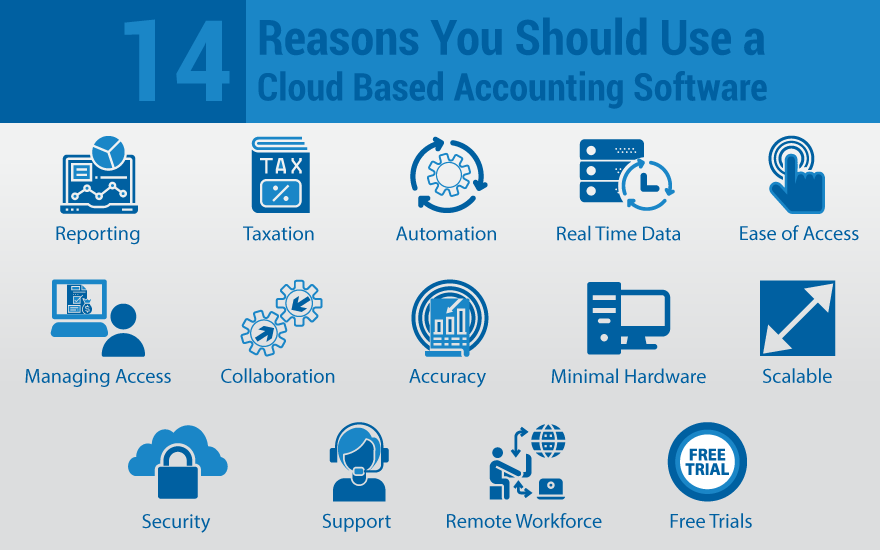 14 Reasons You Should Use a Cloud Based Accounting Software